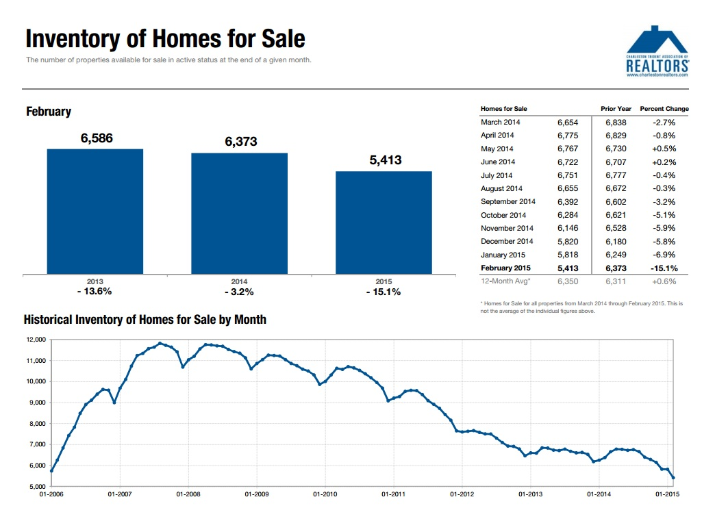 Charleston SC Real Estate Inventory Feb 2015